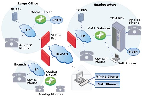 VOIP Multi Office